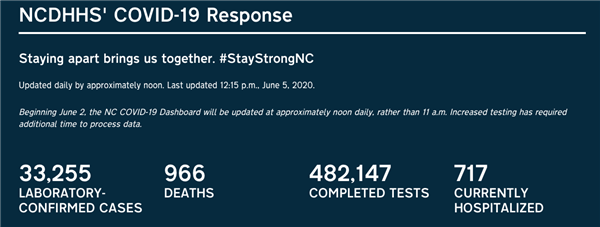 Latest stats from NCDHHS 6-6-20